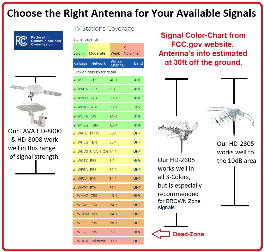 Find Your Local Channels | LAVA HDTV Antennas